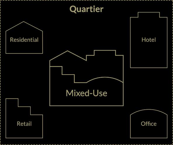 mixed-use-grafik
